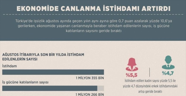 Ekonomide canlanma istihdamı artırdı